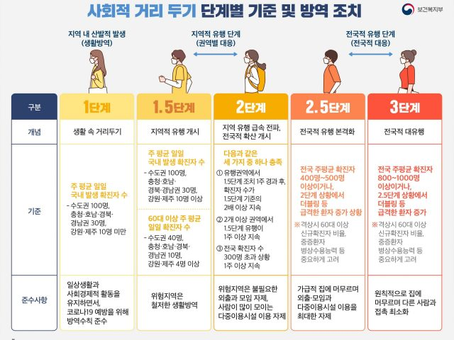사회적거리두기 단계별 기준 및 방역조치 안내